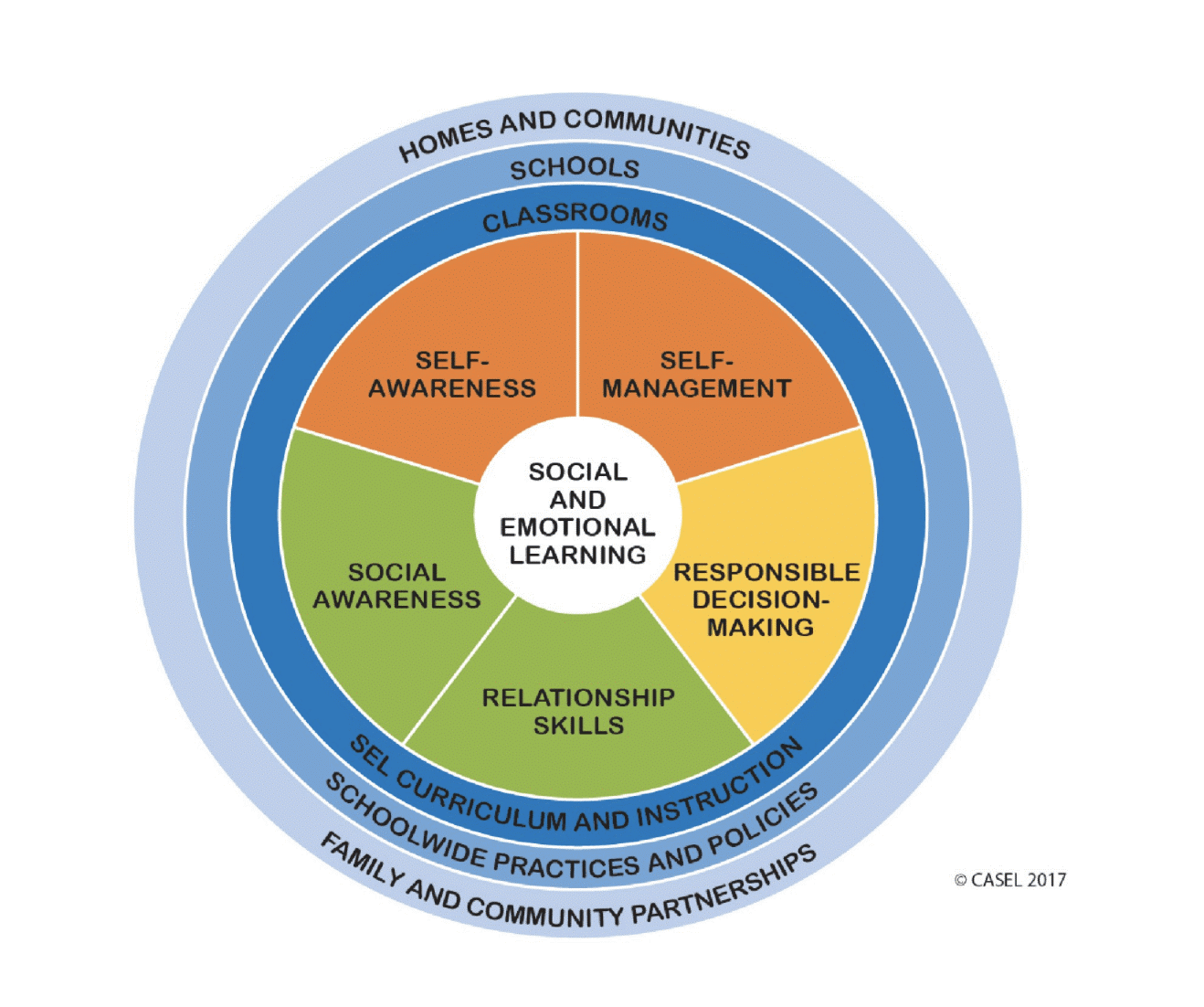Graphic explaining the many levels of social emotional learning.