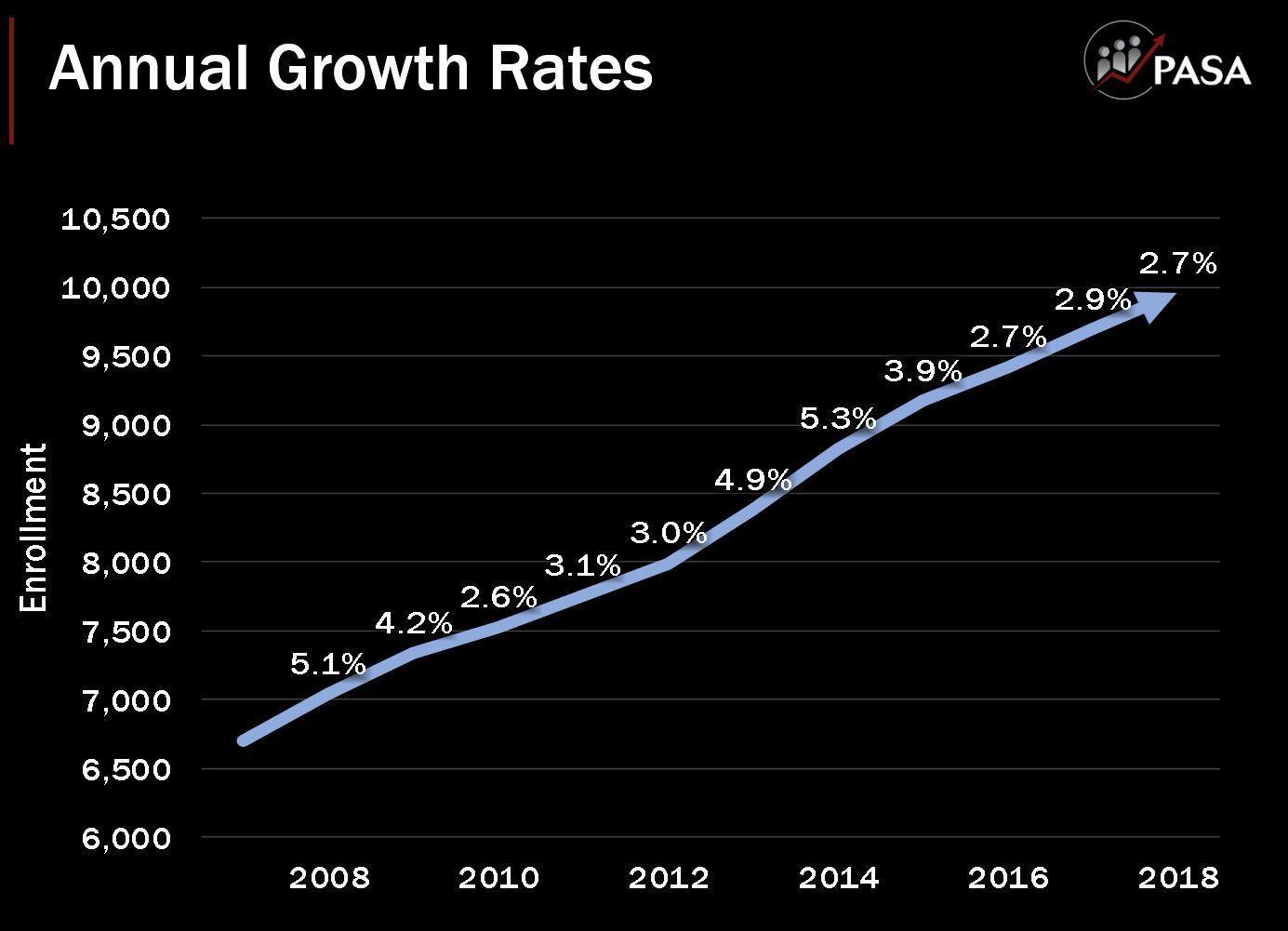 annual growth chart