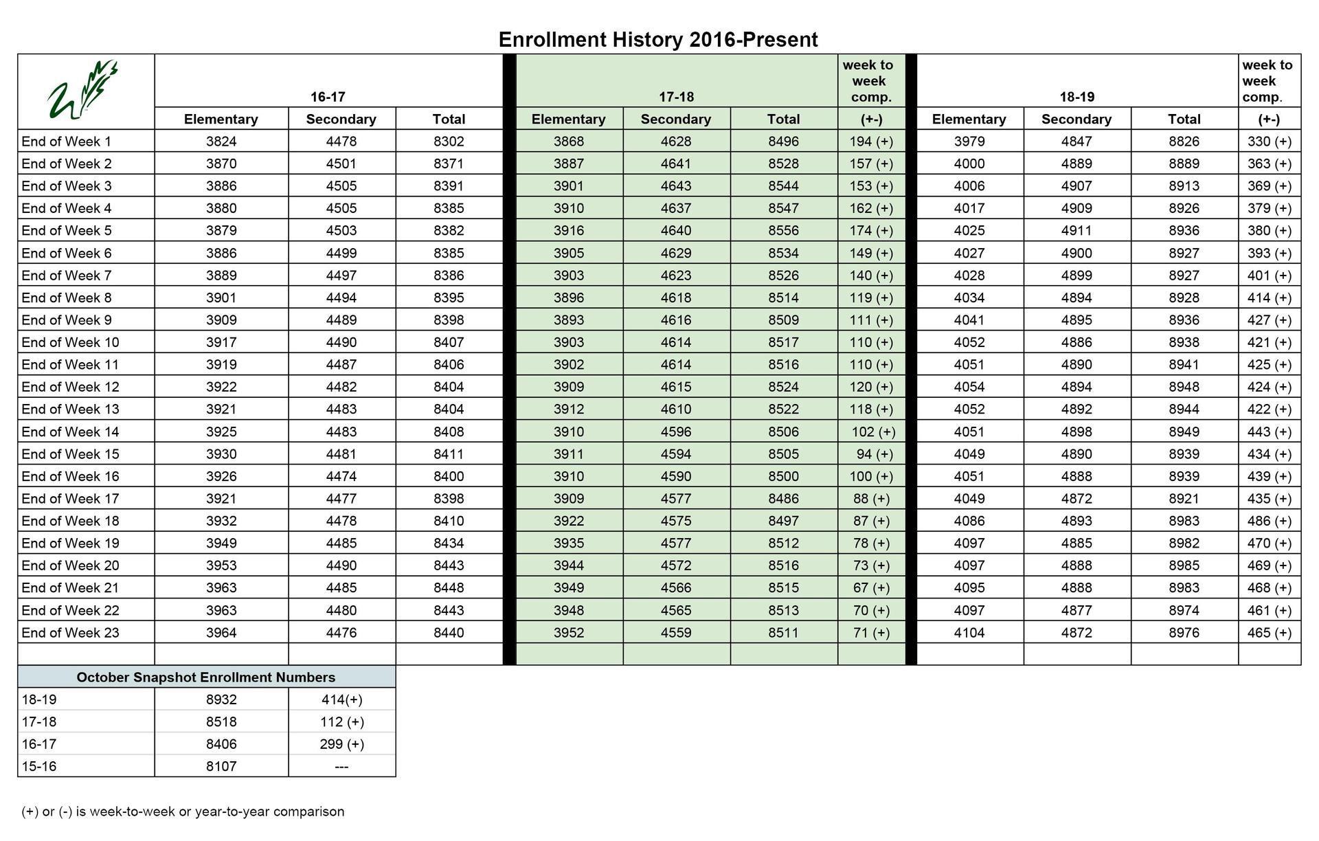 enrollment history week 23