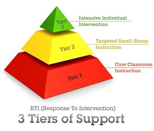 RTI Tiers of Support