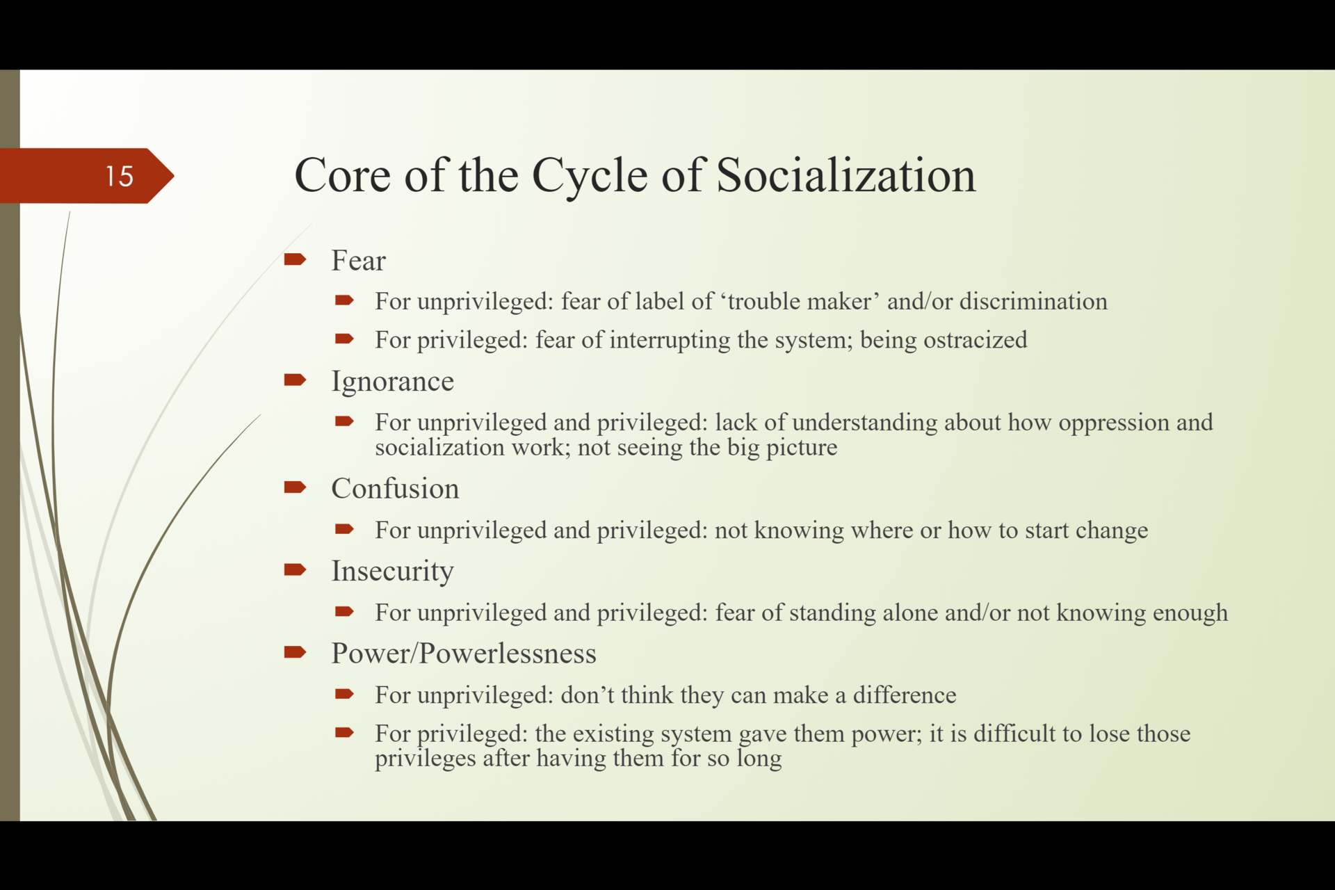 Core of the Cycle of Socialization (Harris, 2004)