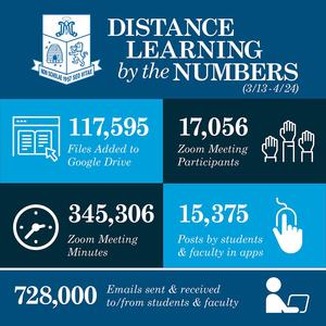 Distance_Learning_by_the_Numbers_2.jpg