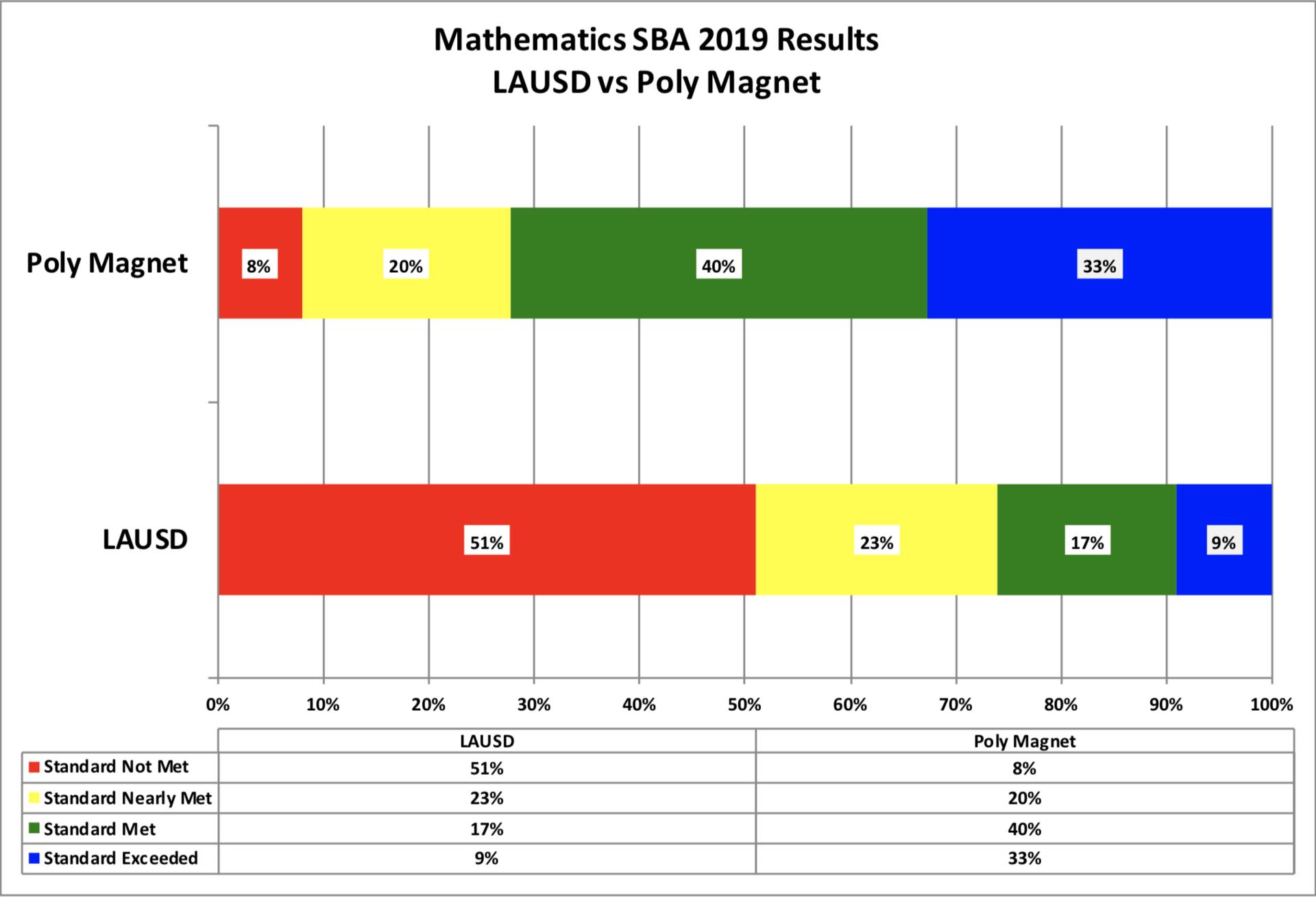 Math SBA 2019