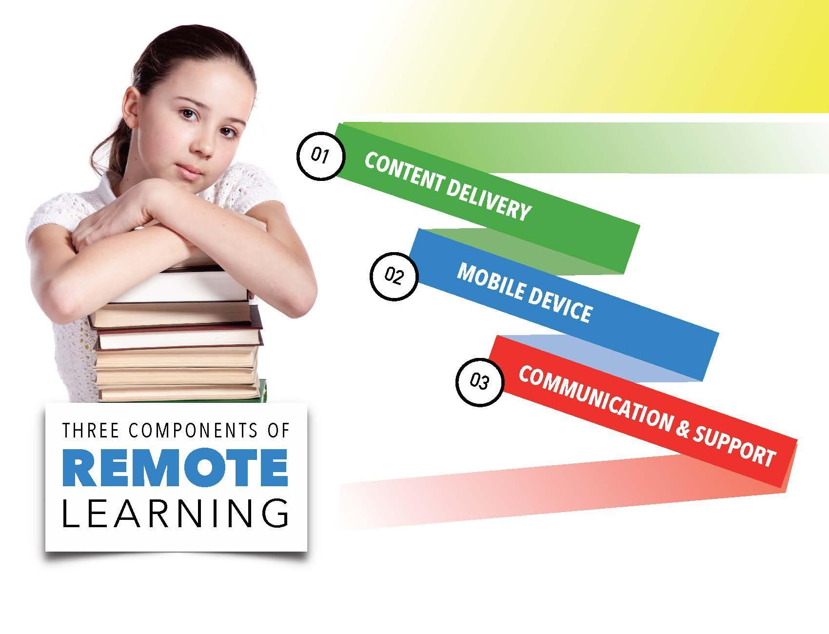 Three components of Remote Learning