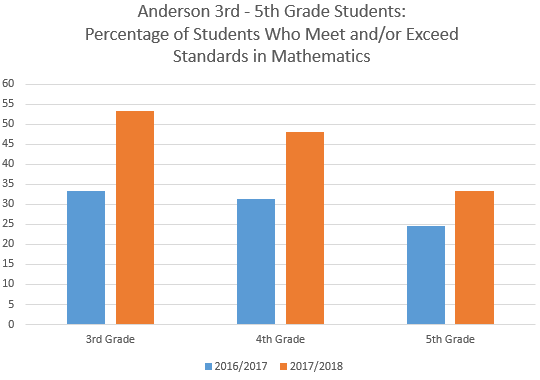 Anderson Awarded For Raising Math Scores Thumbnail Image