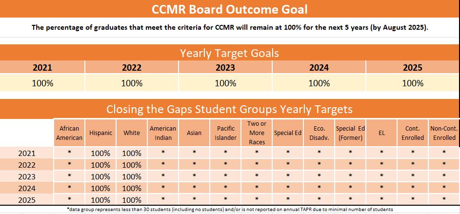 CCMR board goal