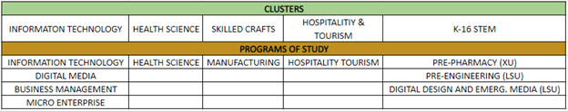 Clusters By School