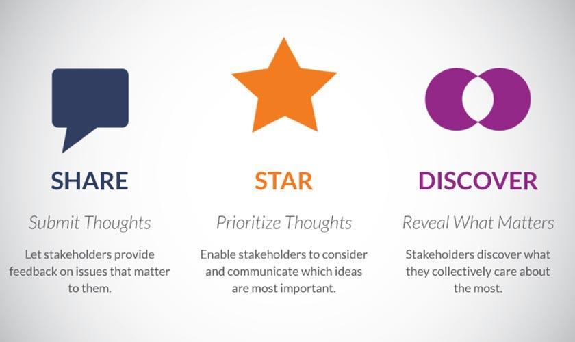 Graphic depicting the three stages of ThoughtExchange-share, star and discover