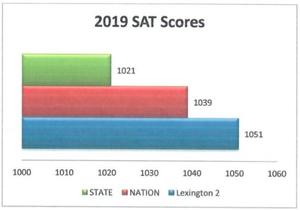 SAT average scores
