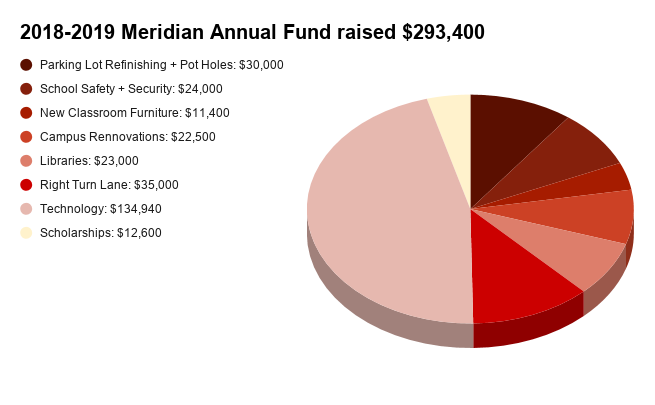 2018-2019 Meridian Annual Fund Chart
