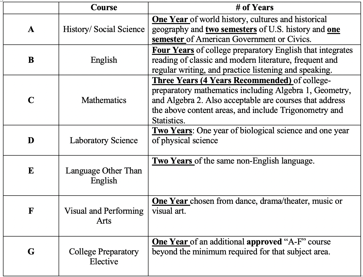 a-g college requirements