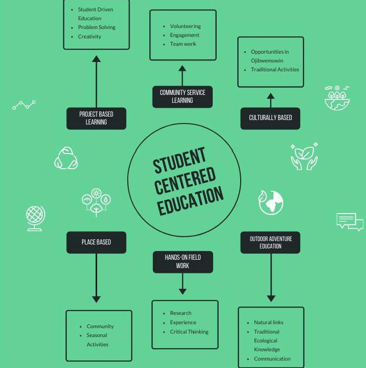 student centered education