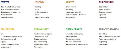 Water, Energy, Waste, etc.