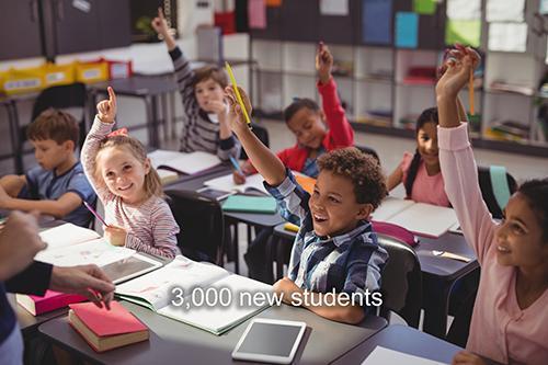 3000 new students