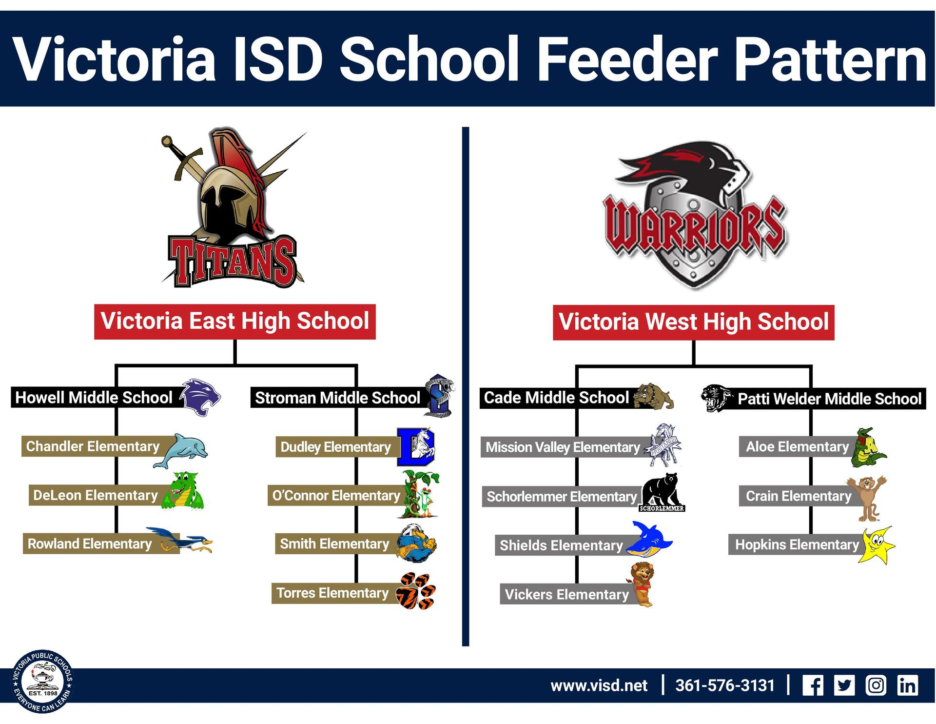 victoria isd school feeder pattern
