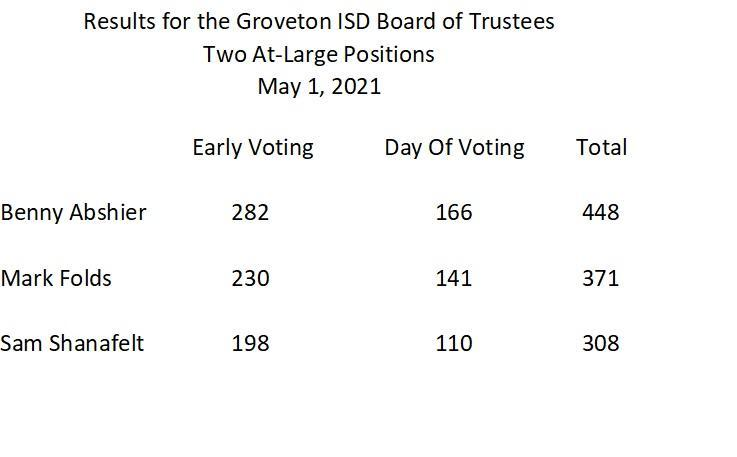 Groveton ISD Board of Trustees Election Results Thumbnail Image