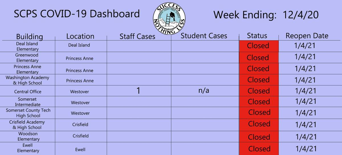 week of 12-4 dashboard