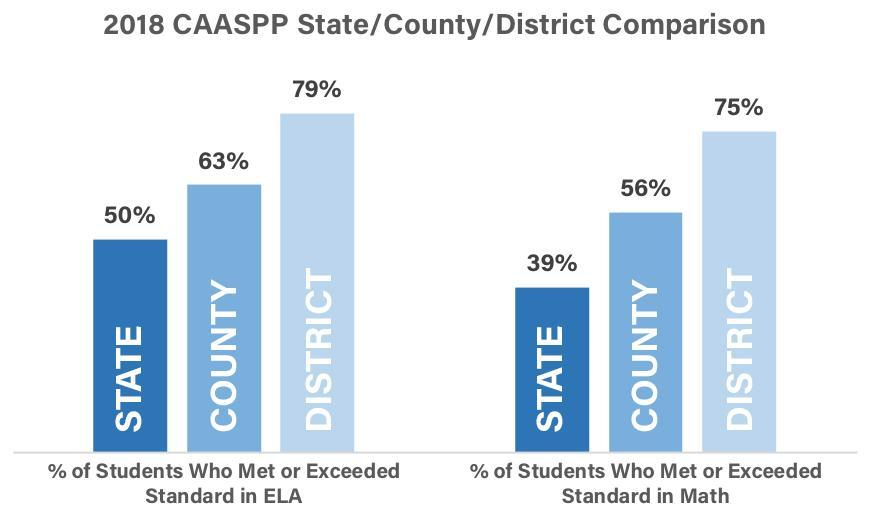 2018 CAASPP State/County/District Comparison