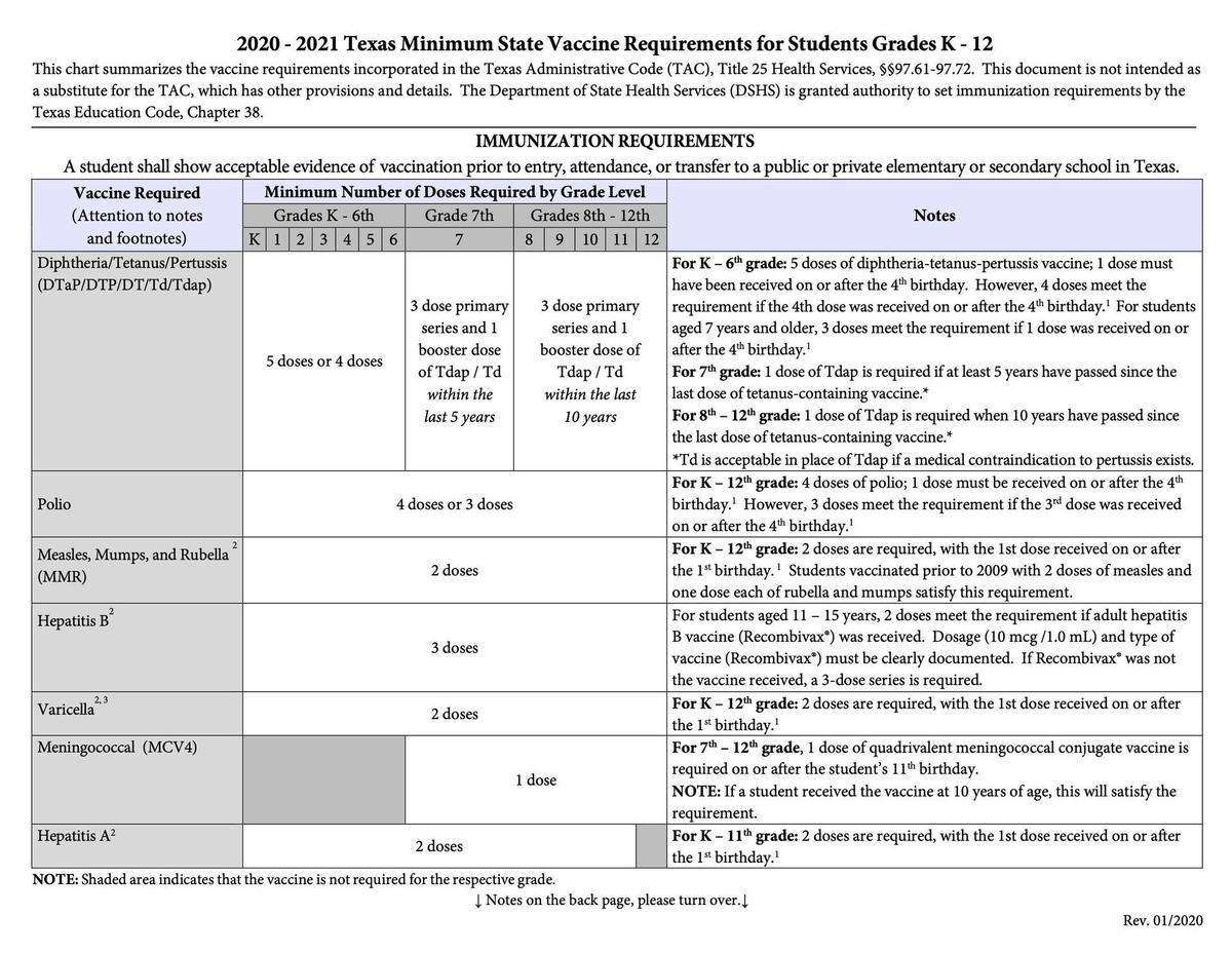 immunization requirements for texas schools
