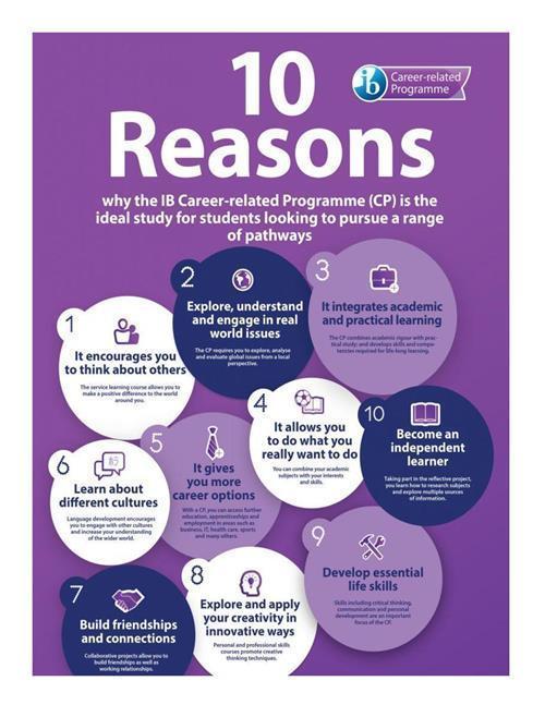 10 reasons for ib
