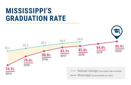 Hattiesburg Public School District Graduation rate increases Featured Photo