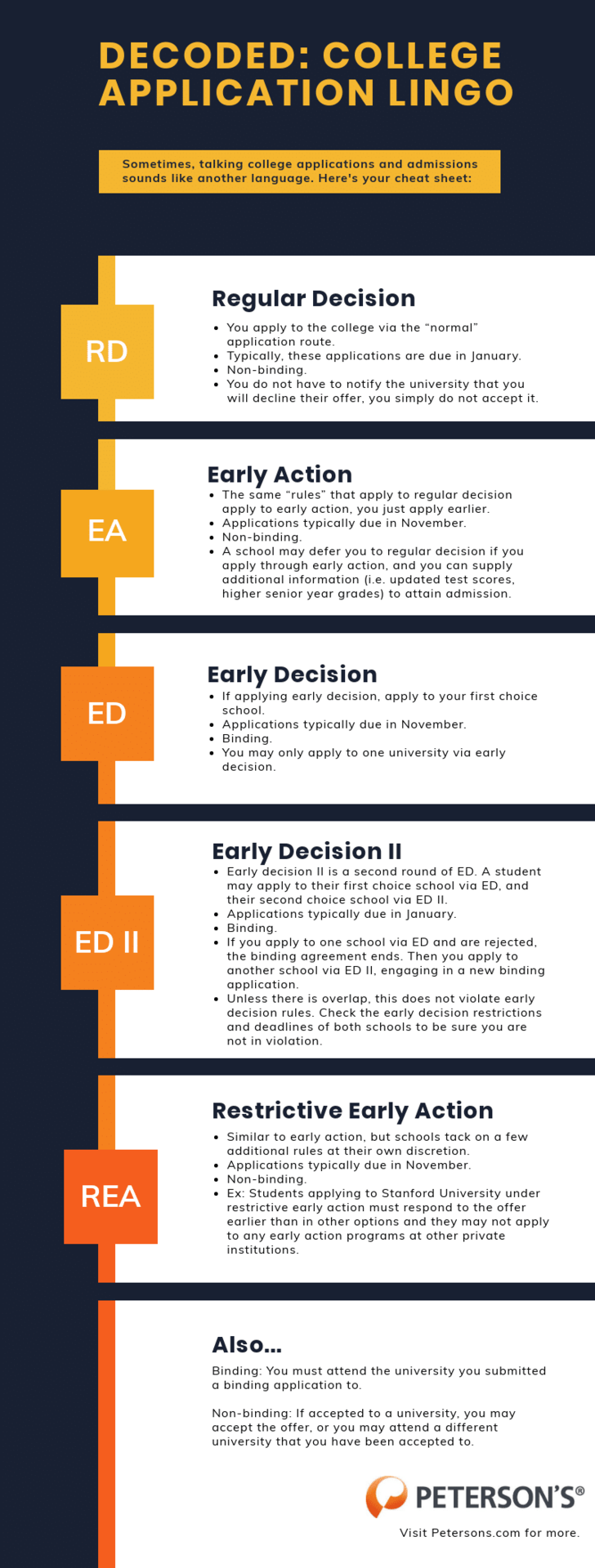 Early Action/ EarlyDecision/ Regular Decision