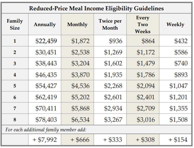 Income Levels
