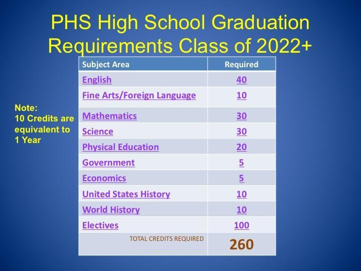 CLASS OF 2022+ REQUIREMENTS