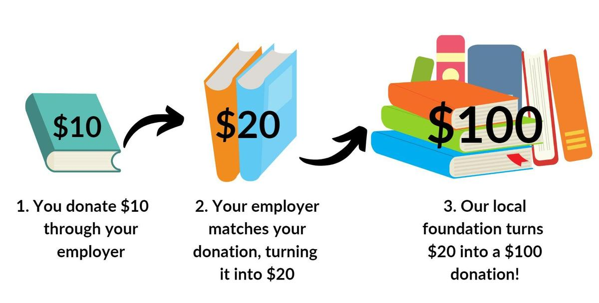 Image of 1 book that becomes 2 books that becomes 8 books, symbolizing that a $10 donation can turn into a $20 donation, which can then turn into a $100 donation.