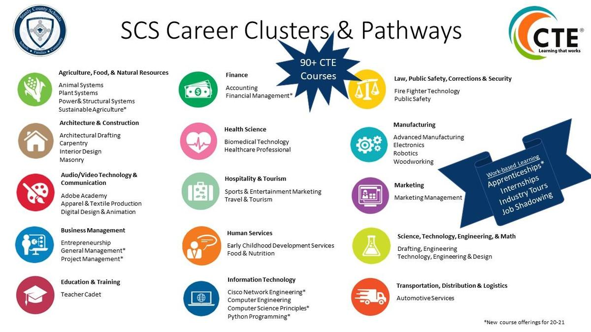 Career and Technology Courses