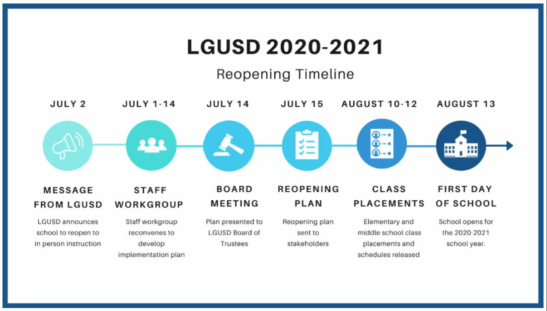 Reopening Timeline graphic