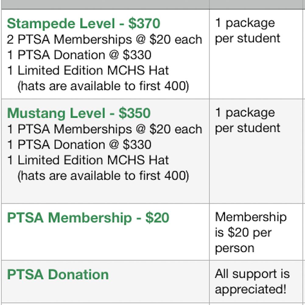 PTSA Levels