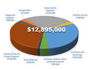 Pie chart showing how levy funds will be used.