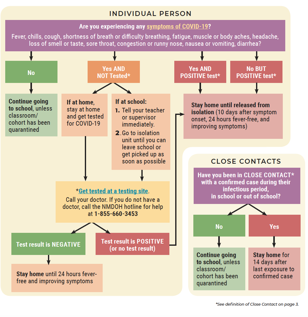COVID Decision Tree