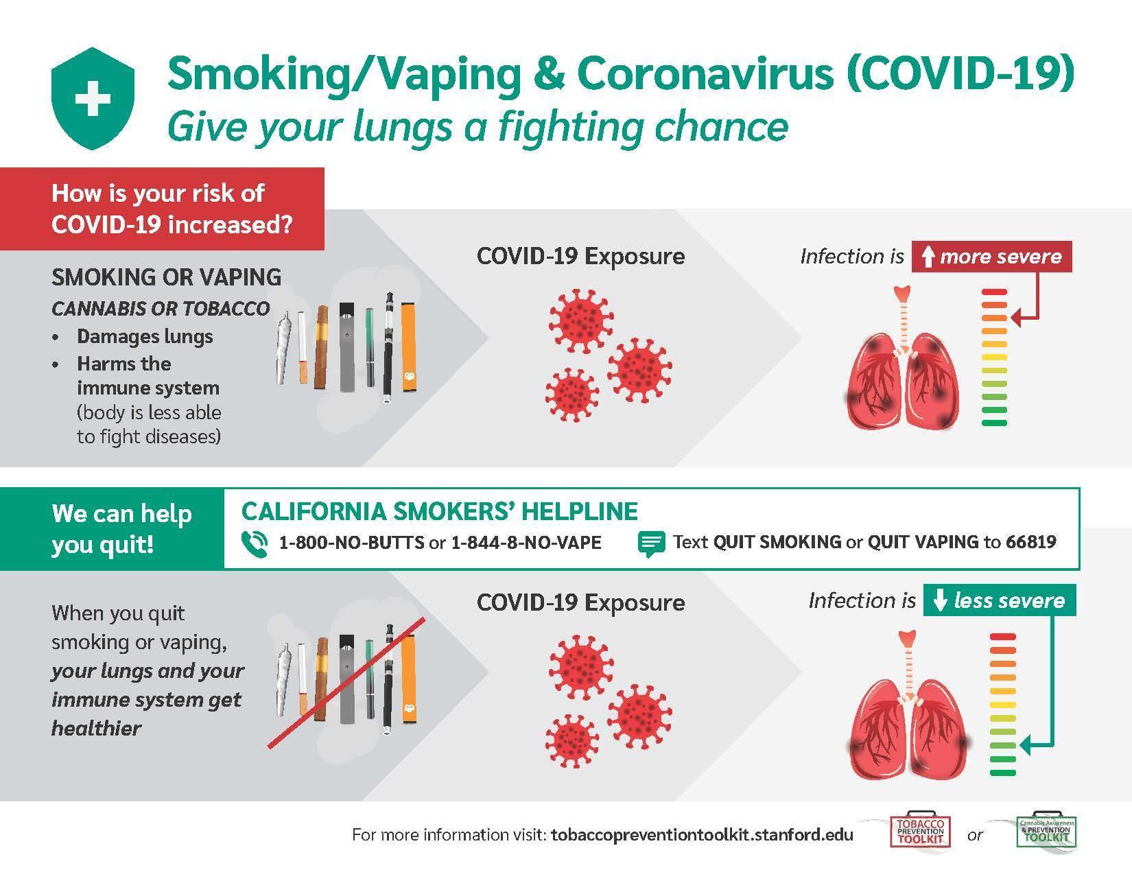 smoking/vaping & coronavirus