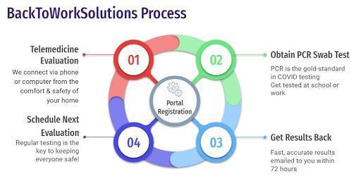 testing process graphic