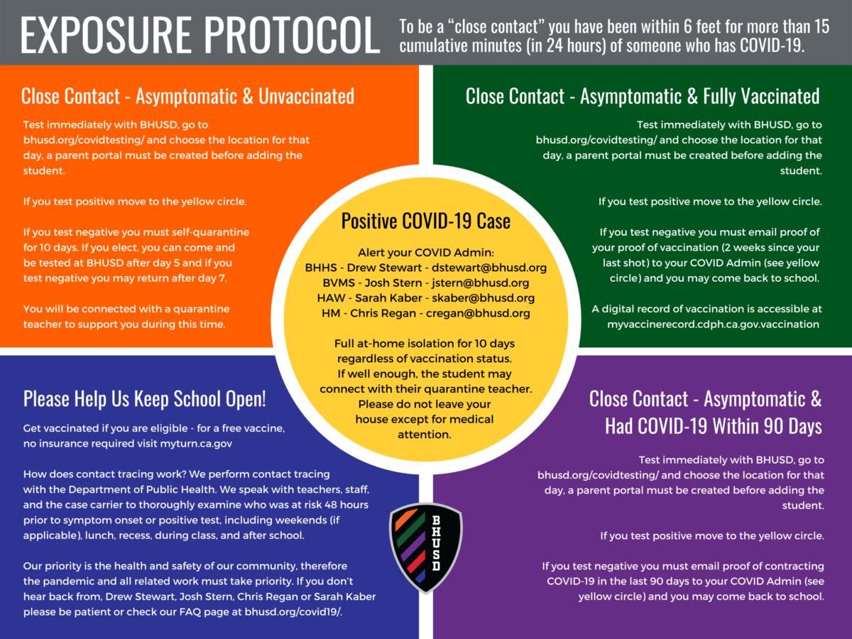 Exposure Protocols