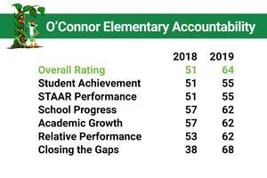 O'Connor Accountability Scores.jpg
