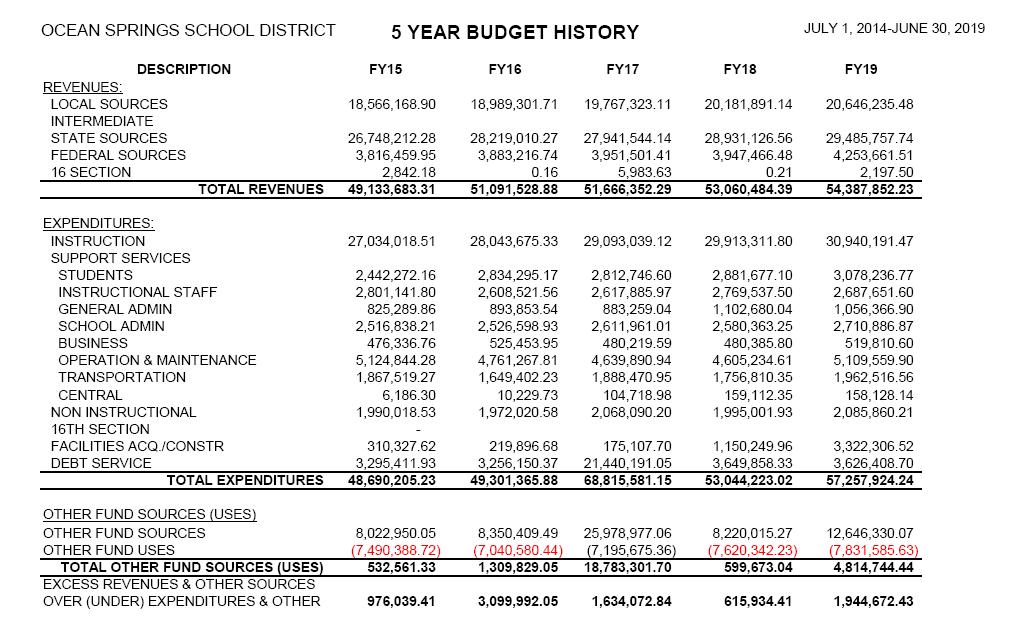 OSSD 5 YR Budget History