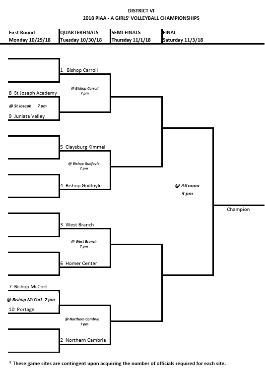 A 2018 Volleyball Bracket.PNG