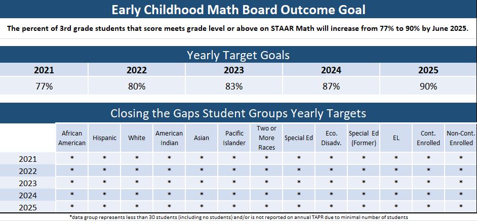 early childhood math goal