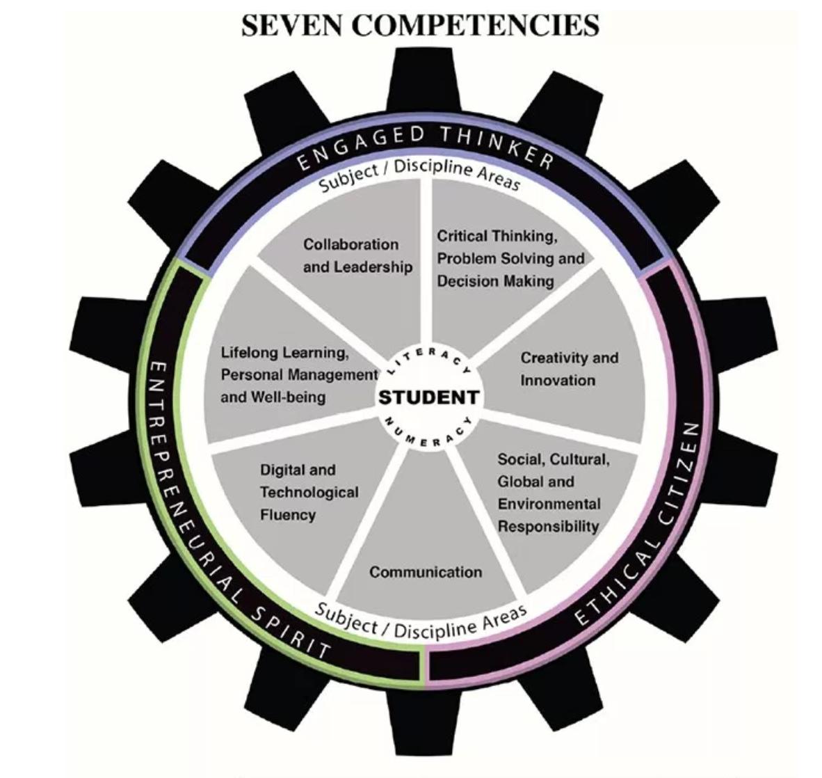 Seven Competencies