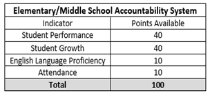Elementary and Middle School Indicators
