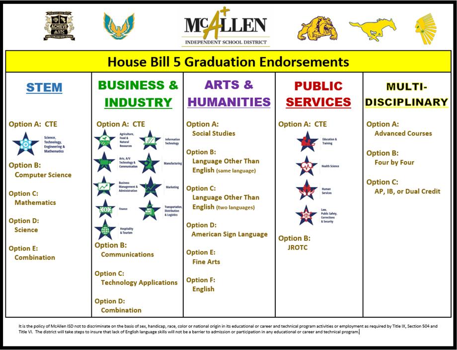 HB5 Graduation Endorsements
