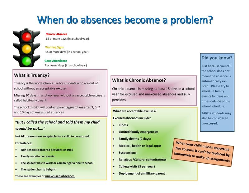 image answers attendance truancy vs excessive absences