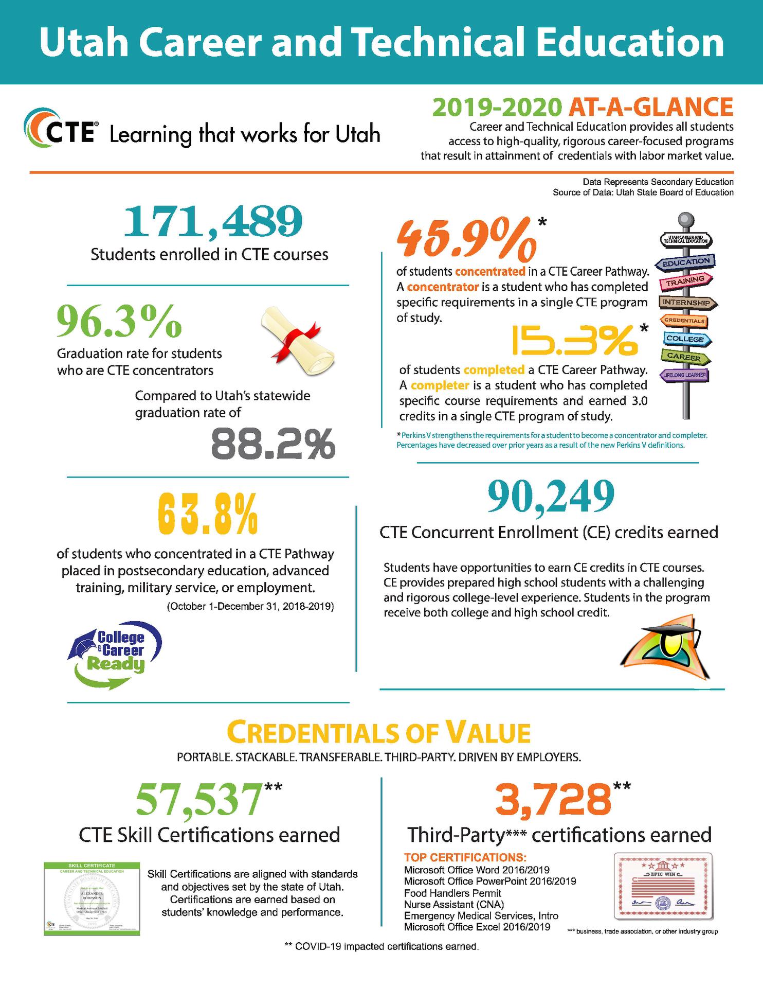 cte info flyer