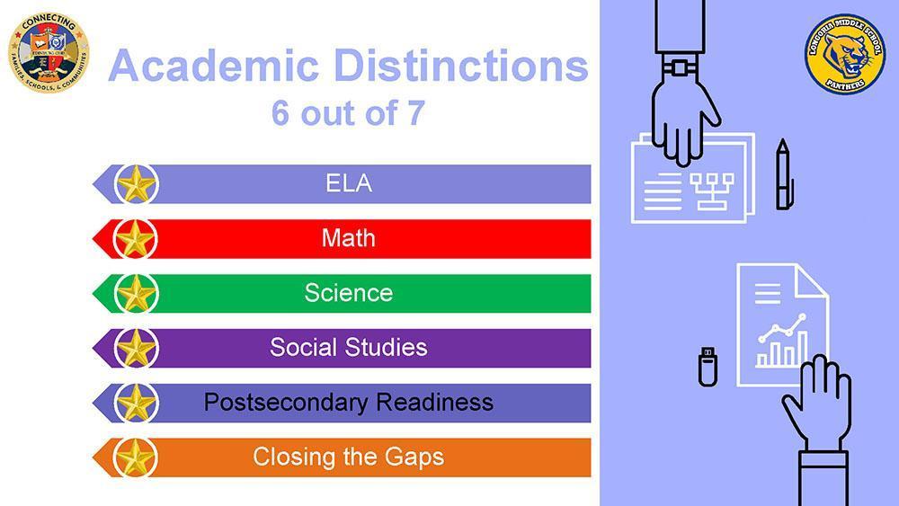 LMS Distinctions