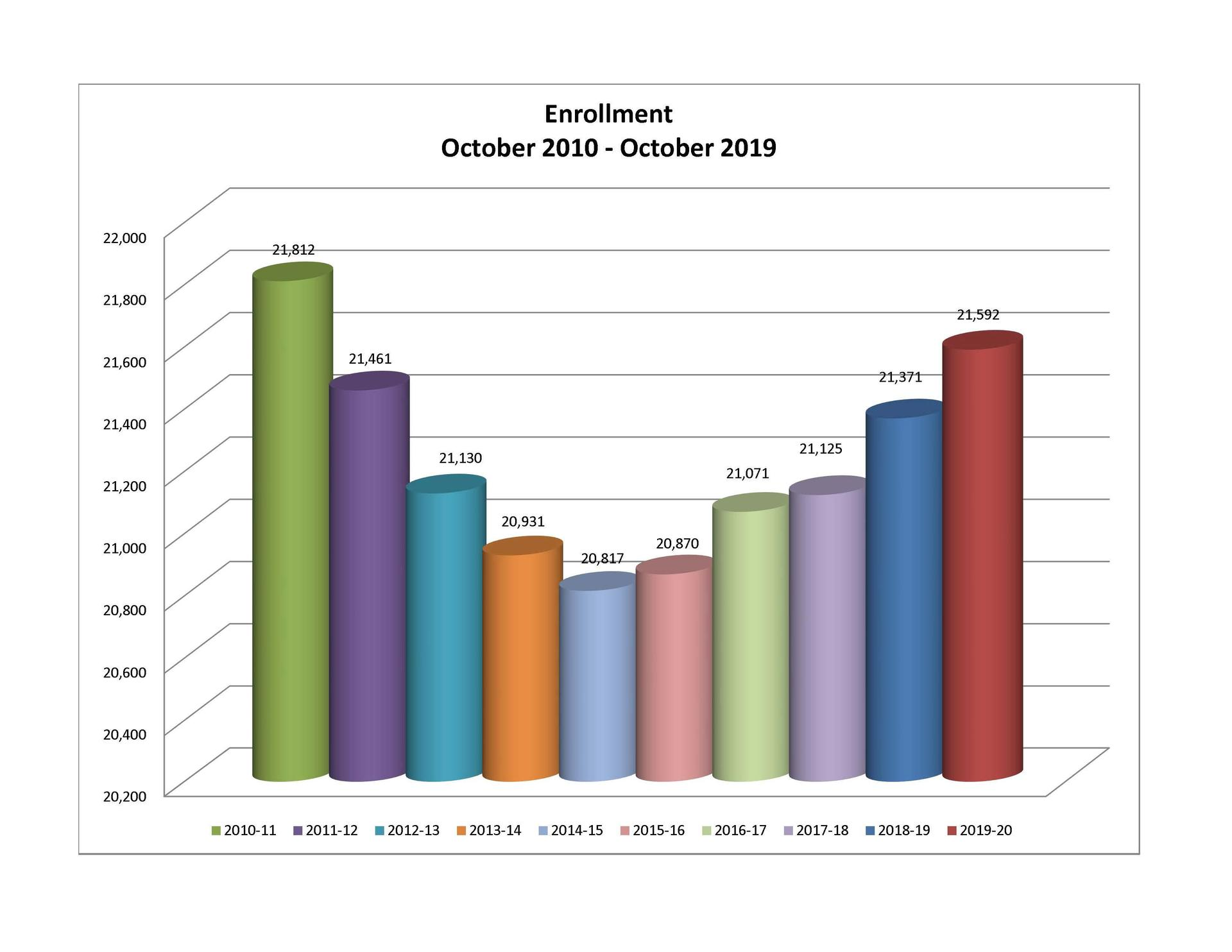 Bar chart showing enrollment from 2010-11 through 2019-20