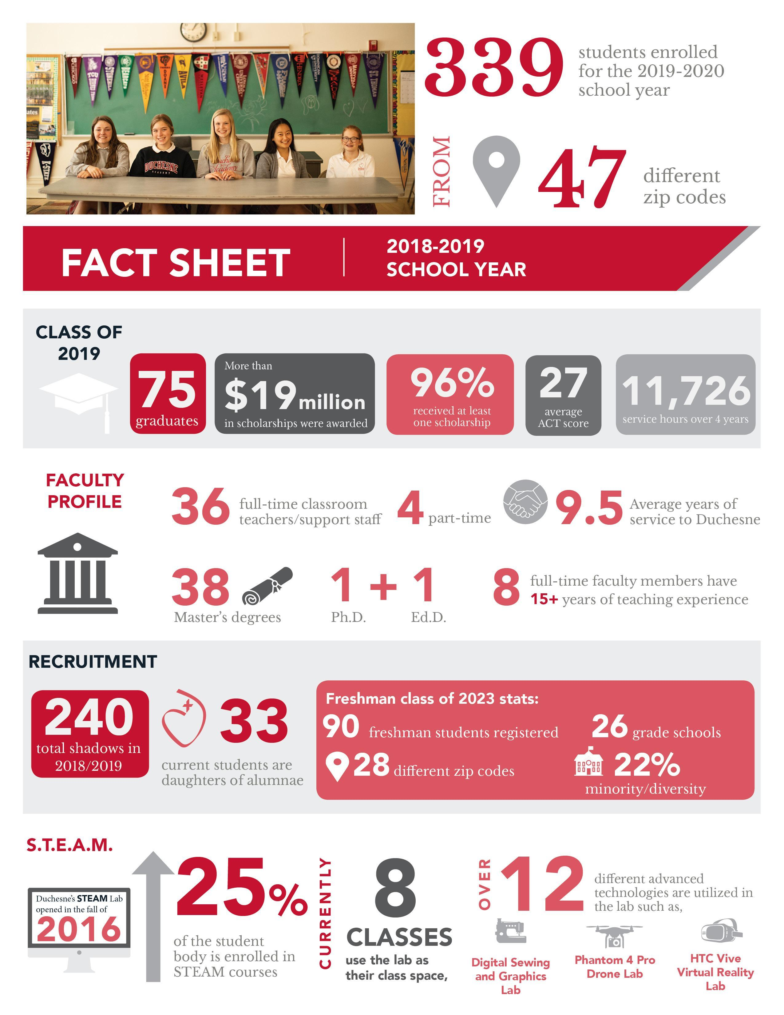 Infographic Information