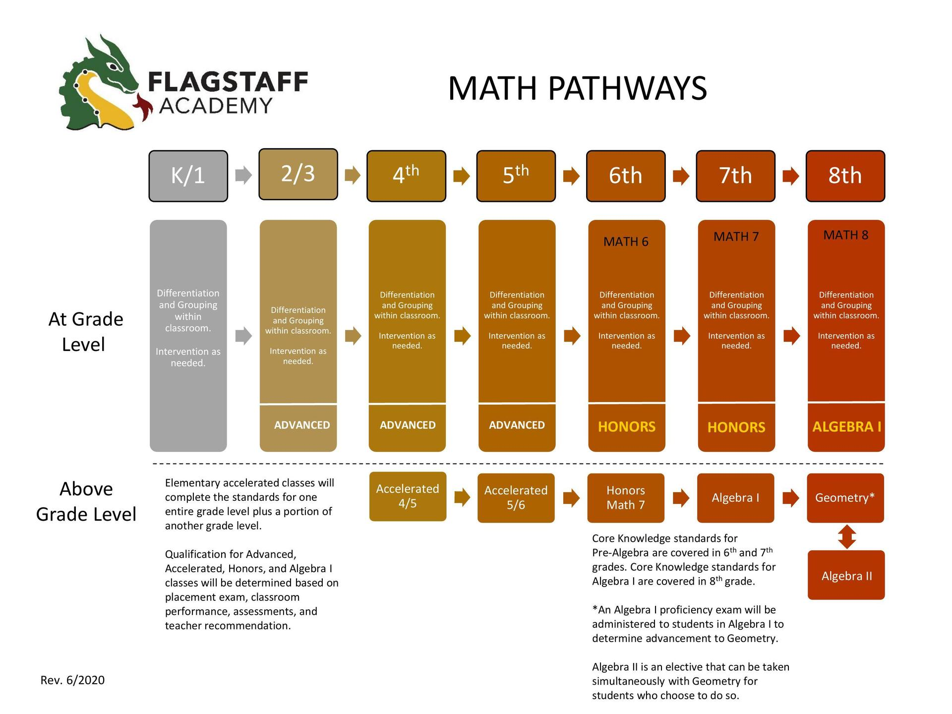 Math Pathways 20-21